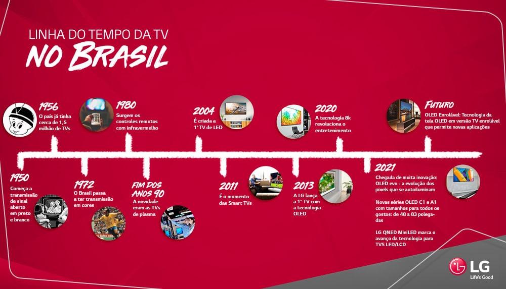LG celebra o Dia Nacional da TV com homenagem ao passado e futuro da televisão.